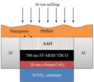 Enhanced performance of superconducting thin films by ion milling